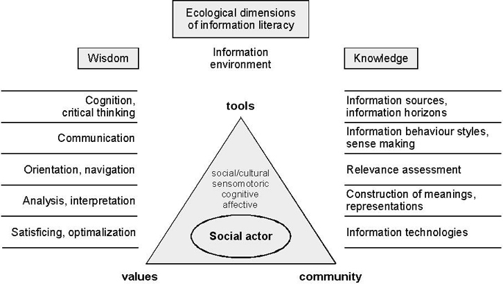 Ecological dimensions of information literacy