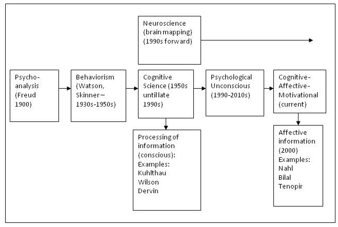 psychodynamic view A study finds that for treatment of psychosis, supportive psychodynamic therapy produced more positive results than treatment as usual.