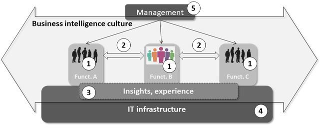 The emerging role of business intelligence culture