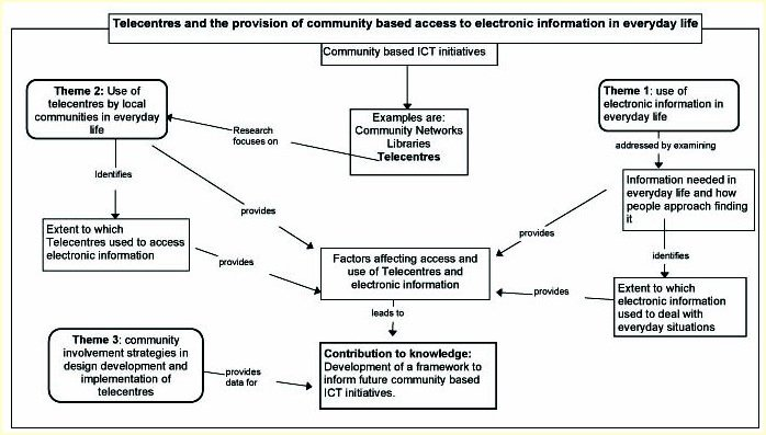 telecentres and the provision of community based access to  figure